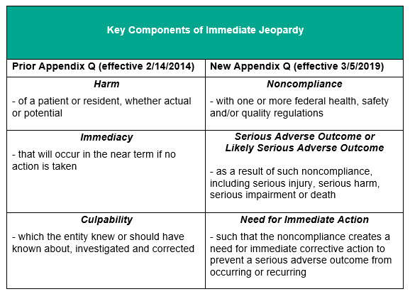 The New Appendix Q – CMS State Operations Manual Changes