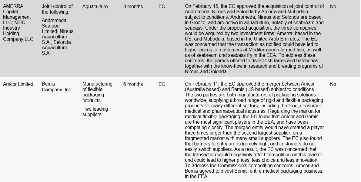 EC Clearance Decisions
