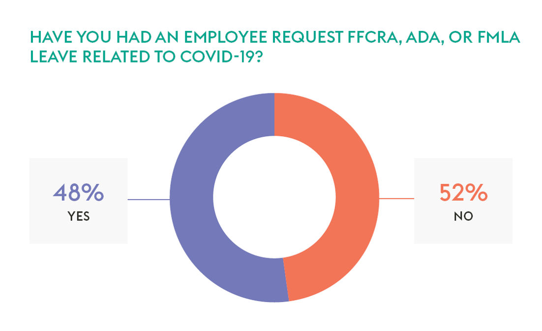Have you had an employee request FFCRA, ADA, or FMLA leave related to COVID-19?